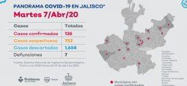 PV, es Cuarto lugar por Incidencia de Coronavirus en Jalisco, al Reportar 4 Positivos: SSJ