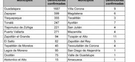 Por Reasignación, Número de Decesos Coronavirus en PV, en Realidad Asciende a 271, Admite SSJ